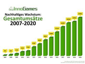 Online-Spiele-Entwickler und -Publisher wächst nach 14 Jahren auf dem Markt nachhaltig weiter und kündigt neue Spiele an