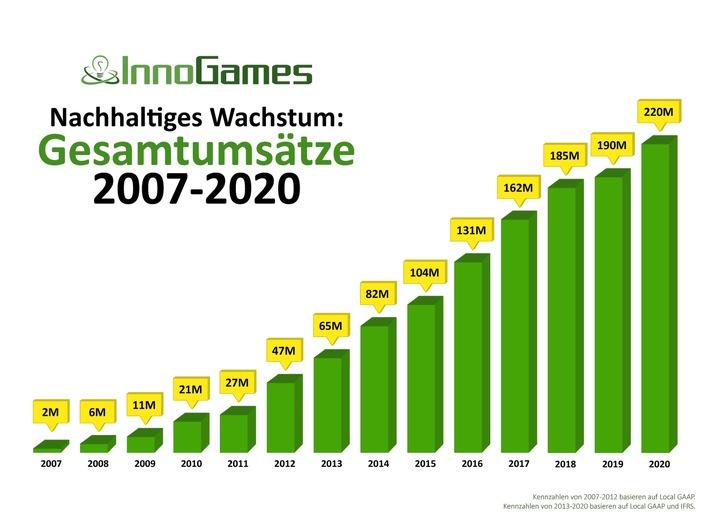 Rekordumsatz von 220 Millionen EUR von InnoGames Hamburg vermeldet