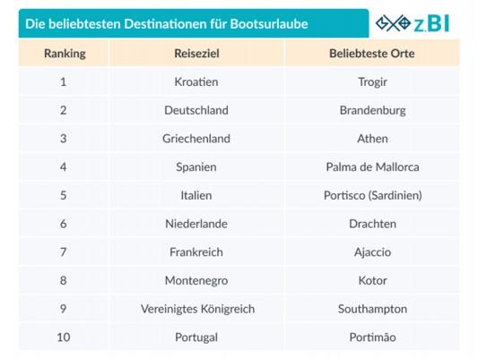 Die beliebtesten Bootsreiseziele der Deutschen 2021 (© Zizoo)