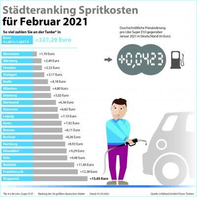 Städteranking der Spritkosten für Februar 2021. (© infoRoad GmbH / Clever Tanken)