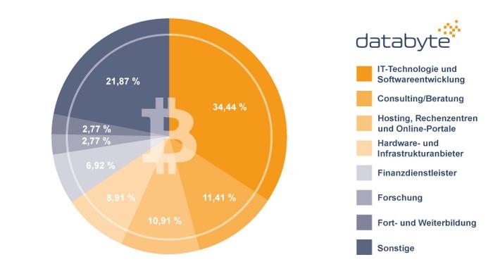 databyte analysierte die Branchen mit den meinten Krypto-Unternehmen. | Bildrechte: databyte