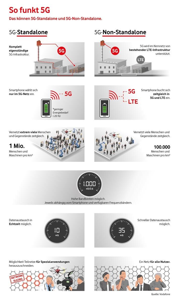 Europa-Premiere für Echtzeit im Mobilfunk