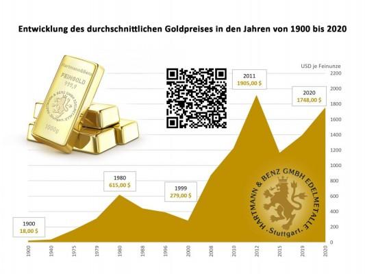Gold der Rettungsanker