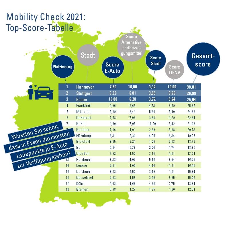 Mobilität in den deutschen Großstädten