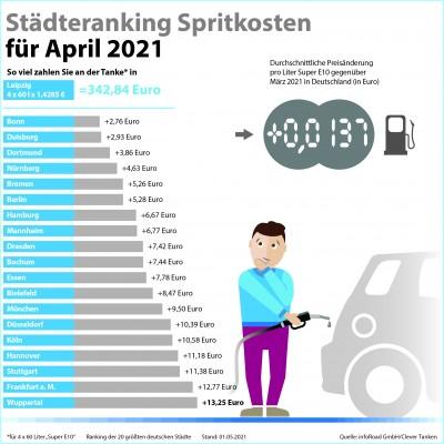 Städteranking der Spritkosten für April 2021. (© infoRoad GmbH / Clever Tanken)
