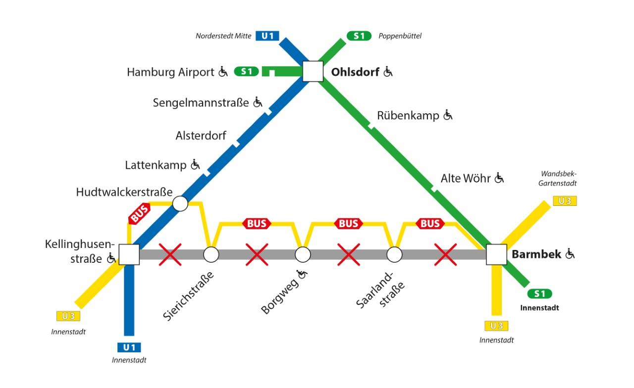 U3 zwischen Barmbek und Kellinghusenstraße gesperrt