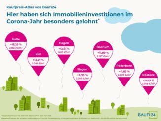 Halle, Kiel und Hagen: Her haben sich Immobilieninvestments im Corona-Jahr besonders gelohnt!