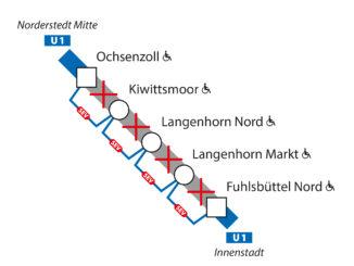Teilstück Ochsenzoll - Fuhlsbüttel Nord gesperrt