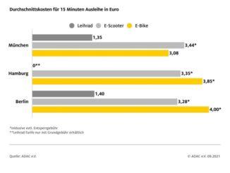 Städtevergleich: Durchschnittskosten für 15 Minuten Ausleihe